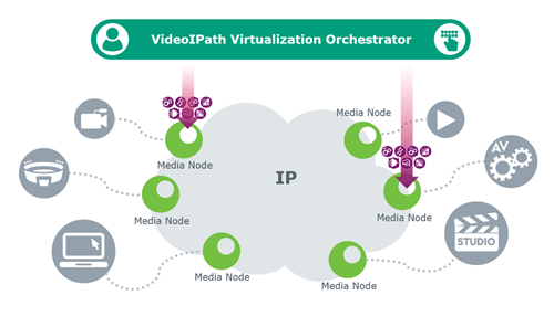 Media Functions Virtualization Web Image