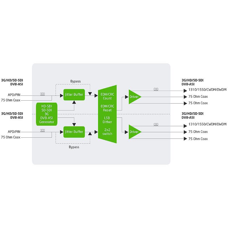 VS252-3G multi-rate SDI/ASI optical fiber transport