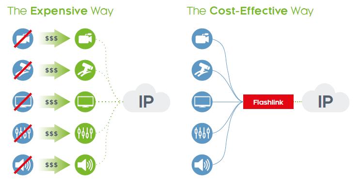 Flashlink IP: Replace Equipment vs Use Flashlink