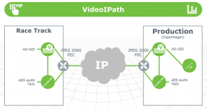 HDR Denmark IP Remote Production Architecture (simplified)