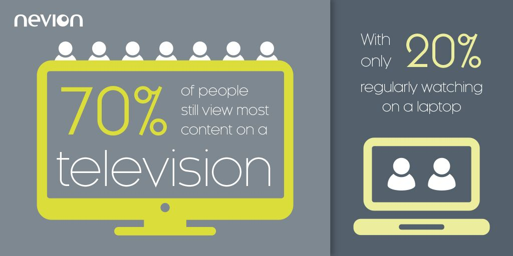 Nevion 2019 Survey: TV vs Laptop Viewing